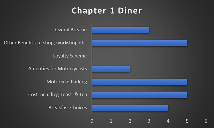 Chapter 1 Diner Results