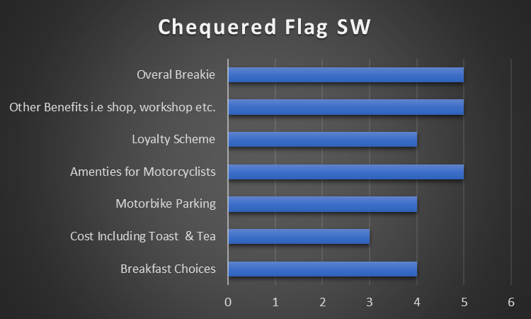 Chequered Flag SW Results