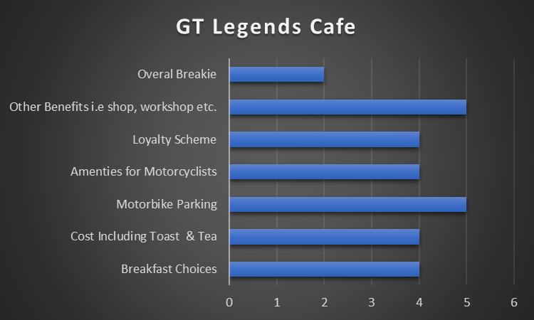 GT Legends Cafe Results