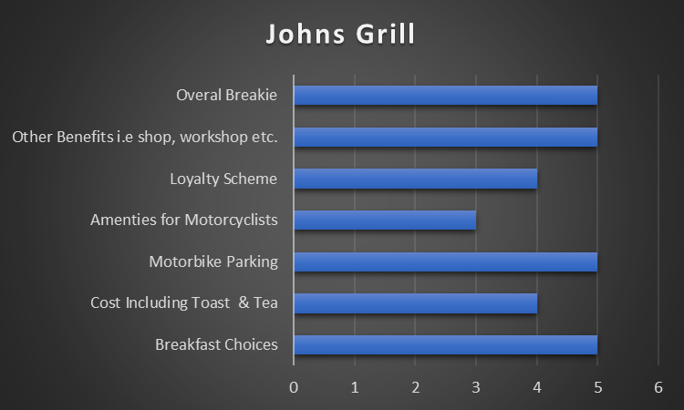 Johns Grill Results