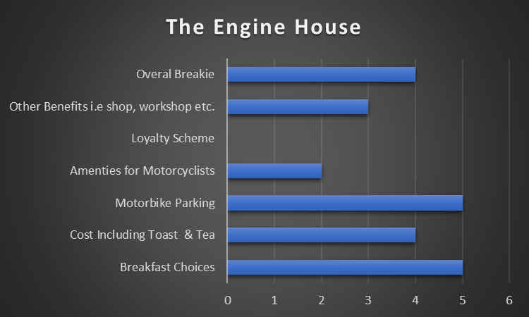 The Engine House Results